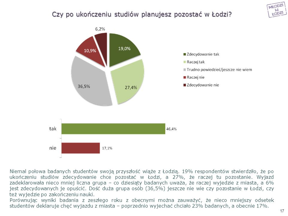 Czy po ukończeniu studiów planujesz pozostać w Łodzi