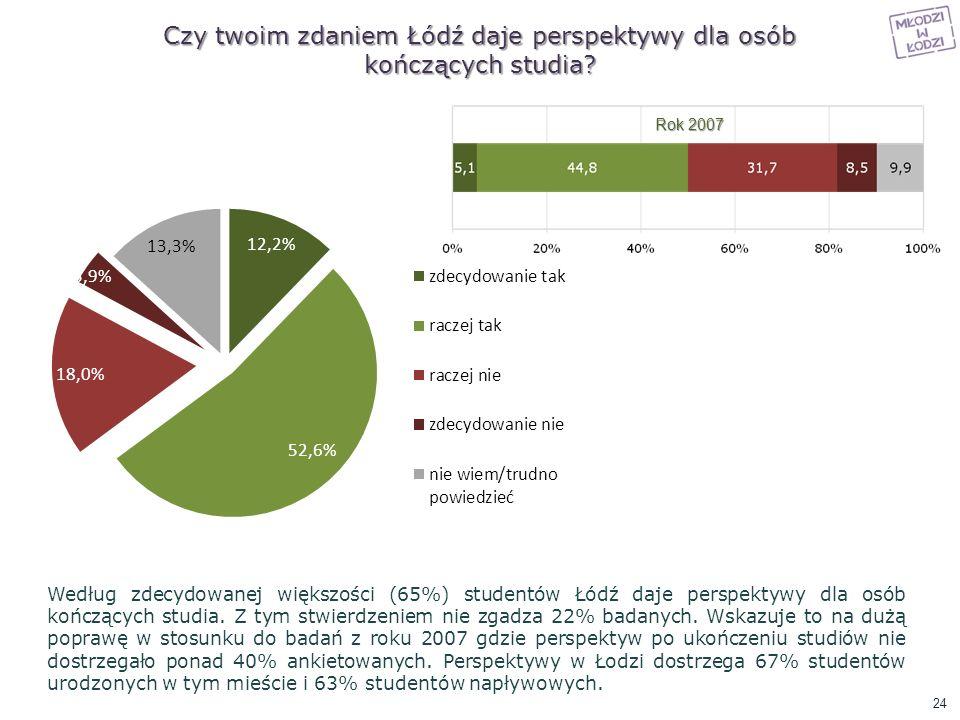 Czy twoim zdaniem Łódź daje perspektywy dla osób kończących studia