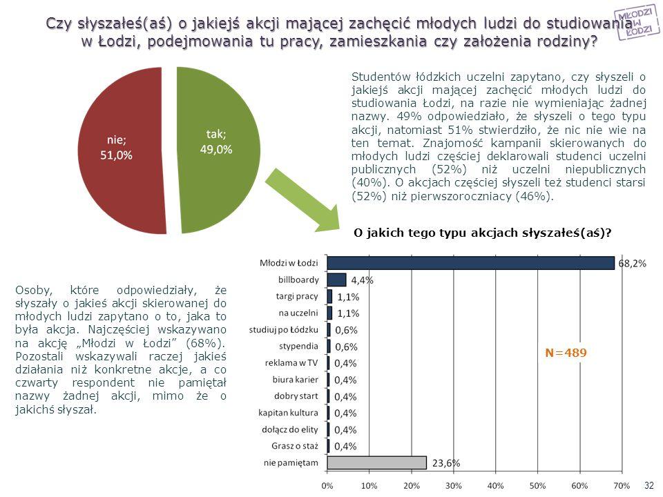 Czy słyszałeś(aś) o jakiejś akcji mającej zachęcić młodych ludzi do studiowania w Łodzi, podejmowania tu pracy, zamieszkania czy założenia rodziny