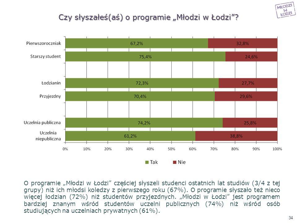 """Czy słyszałeś(aś) o programie """"Młodzi w Łodzi"""