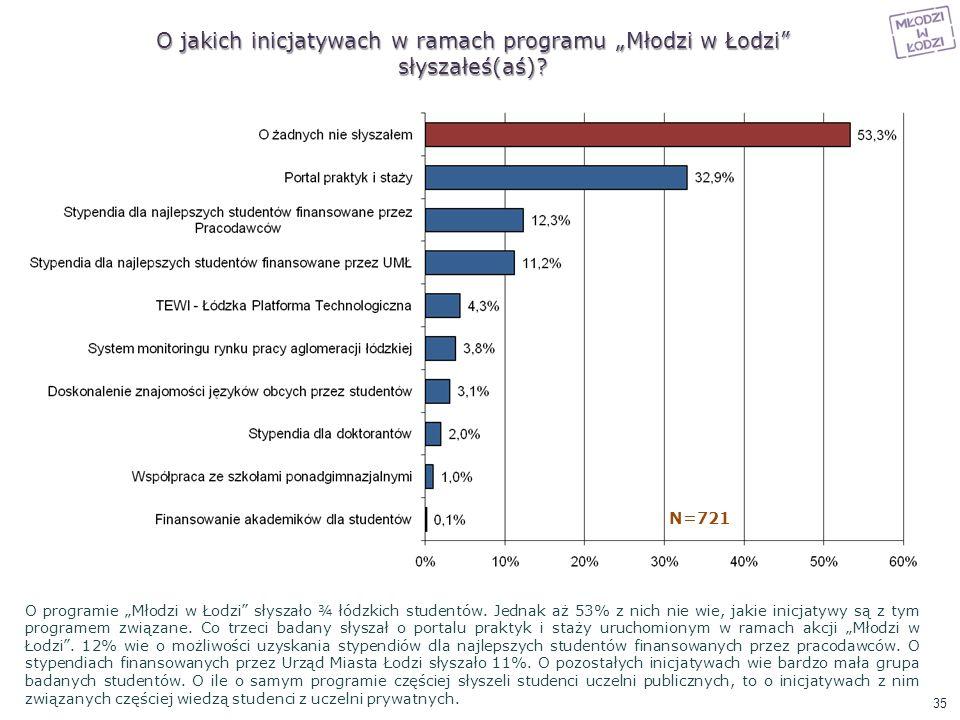 """O jakich inicjatywach w ramach programu """"Młodzi w Łodzi słyszałeś(aś)"""