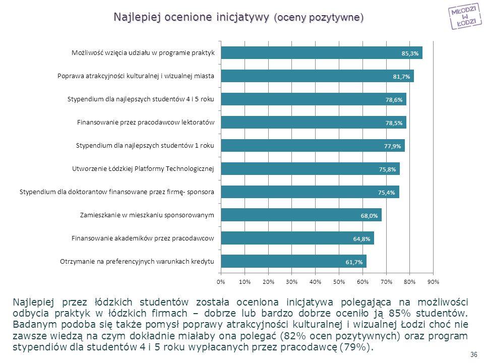 Najlepiej ocenione inicjatywy (oceny pozytywne)