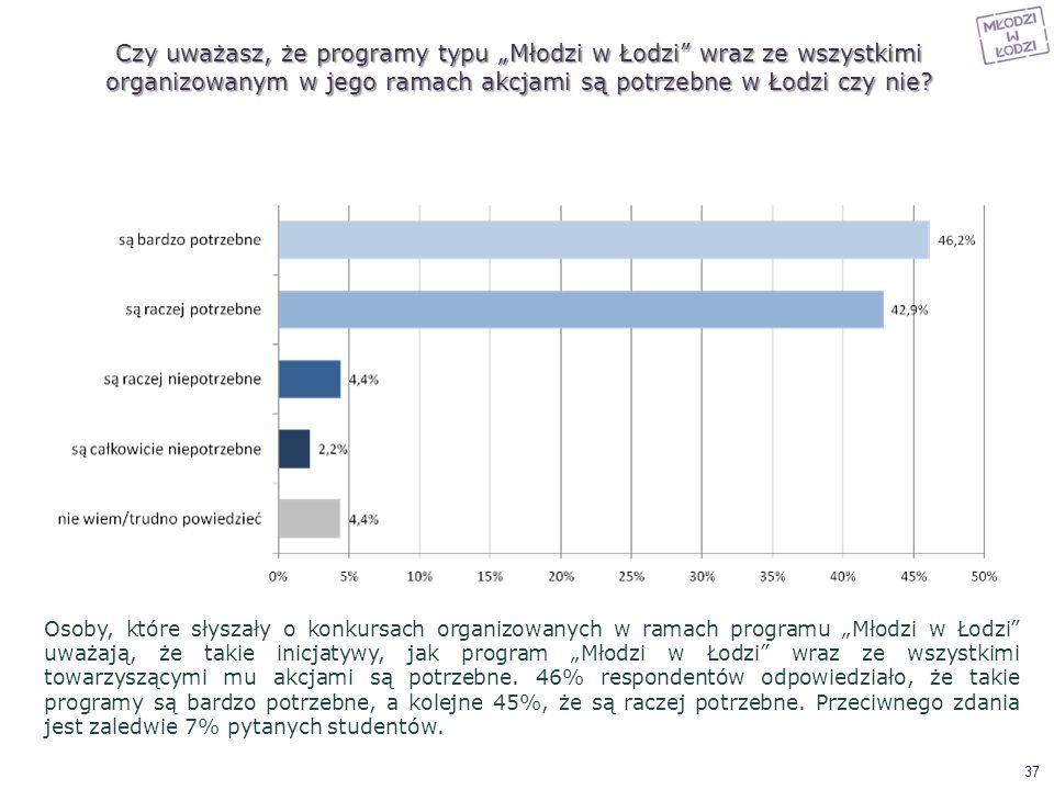 """Czy uważasz, że programy typu """"Młodzi w Łodzi wraz ze wszystkimi organizowanym w jego ramach akcjami są potrzebne w Łodzi czy nie"""