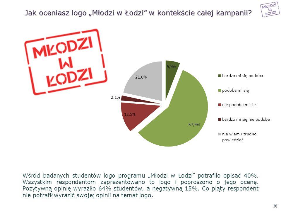 """Jak oceniasz logo """"Młodzi w Łodzi w kontekście całej kampanii"""
