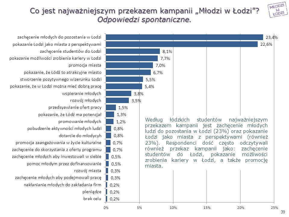 """Co jest najważniejszym przekazem kampanii """"Młodzi w Łodzi"""