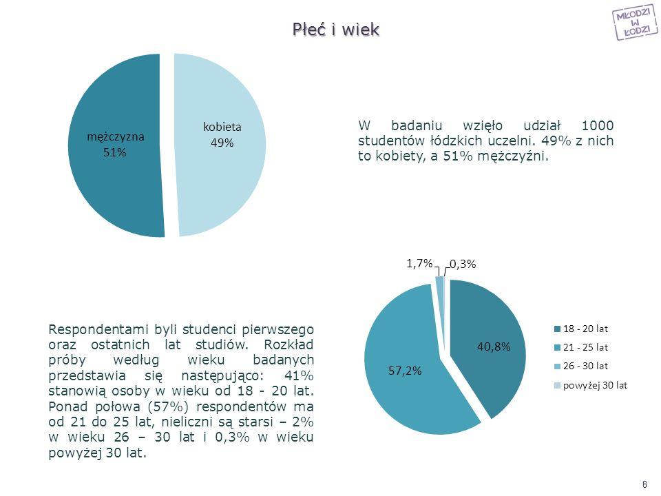 Płeć i wiek W badaniu wzięło udział 1000 studentów łódzkich uczelni. 49% z nich to kobiety, a 51% mężczyźni.