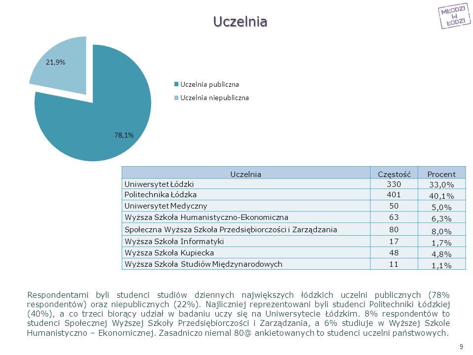 Uczelnia Uczelnia. Częstość. Procent. Uniwersytet Łódzki. 330. 33,0% Politechnika Łódzka. 401.