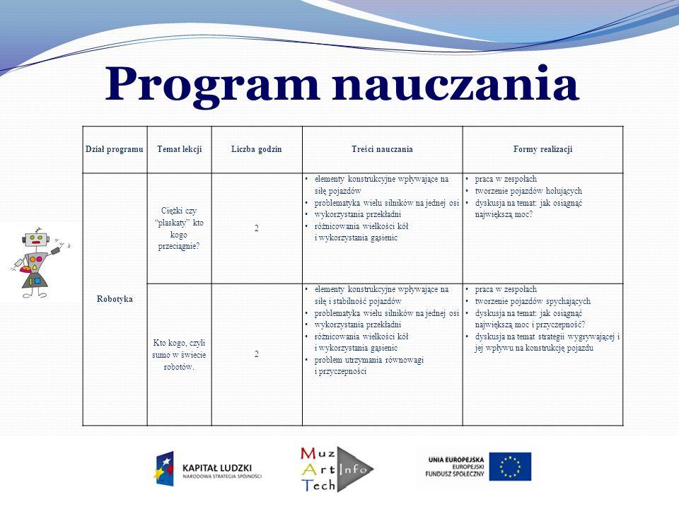 Program nauczania Dział programu Temat lekcji Liczba godzin