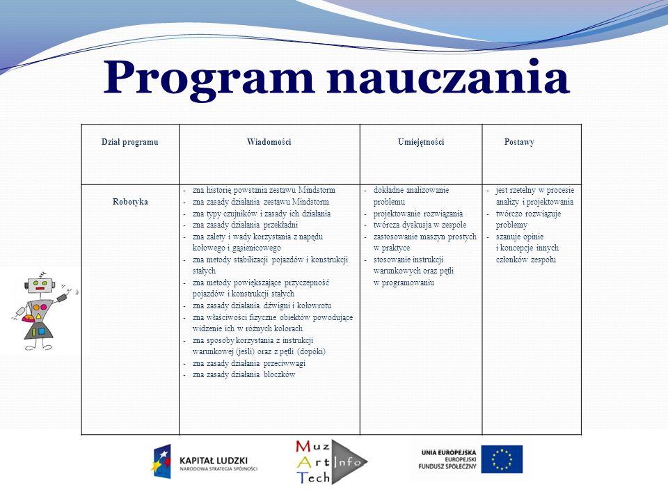 Program nauczania Dział programu Wiadomości Umiejętności Postawy