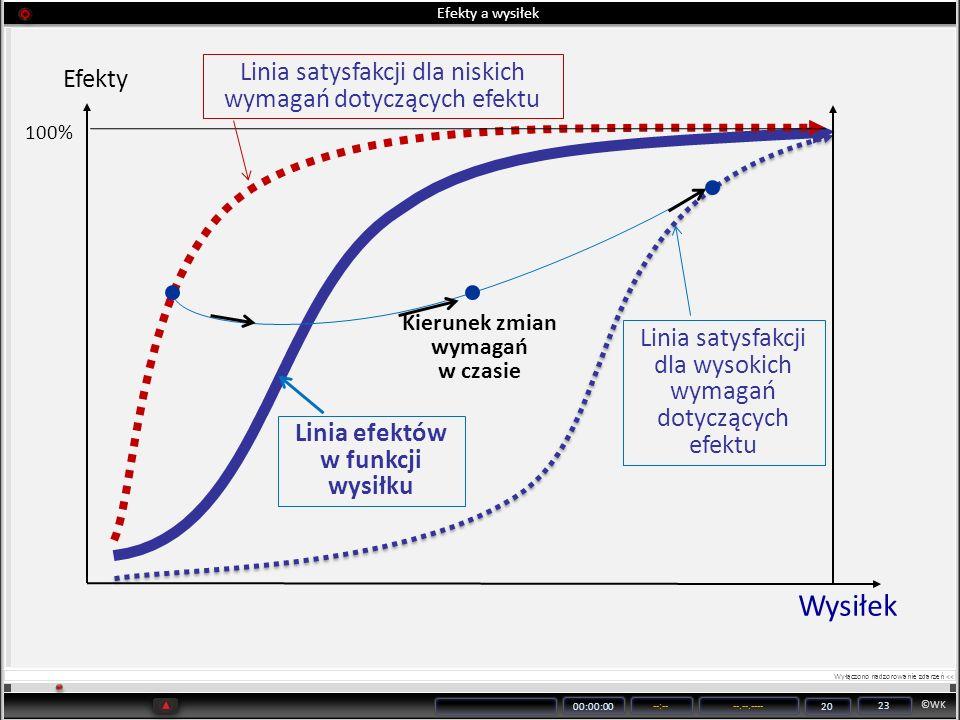 Kierunek zmian wymagań w czasie Linia efektów w funkcji wysiłku