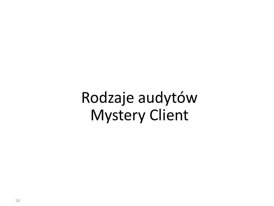 Rodzaje audytów Mystery Client