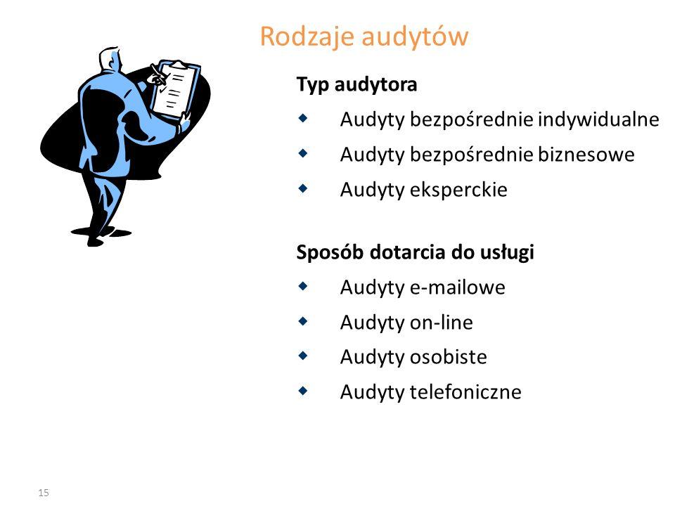 Rodzaje audytów Typ audytora Audyty bezpośrednie indywidualne