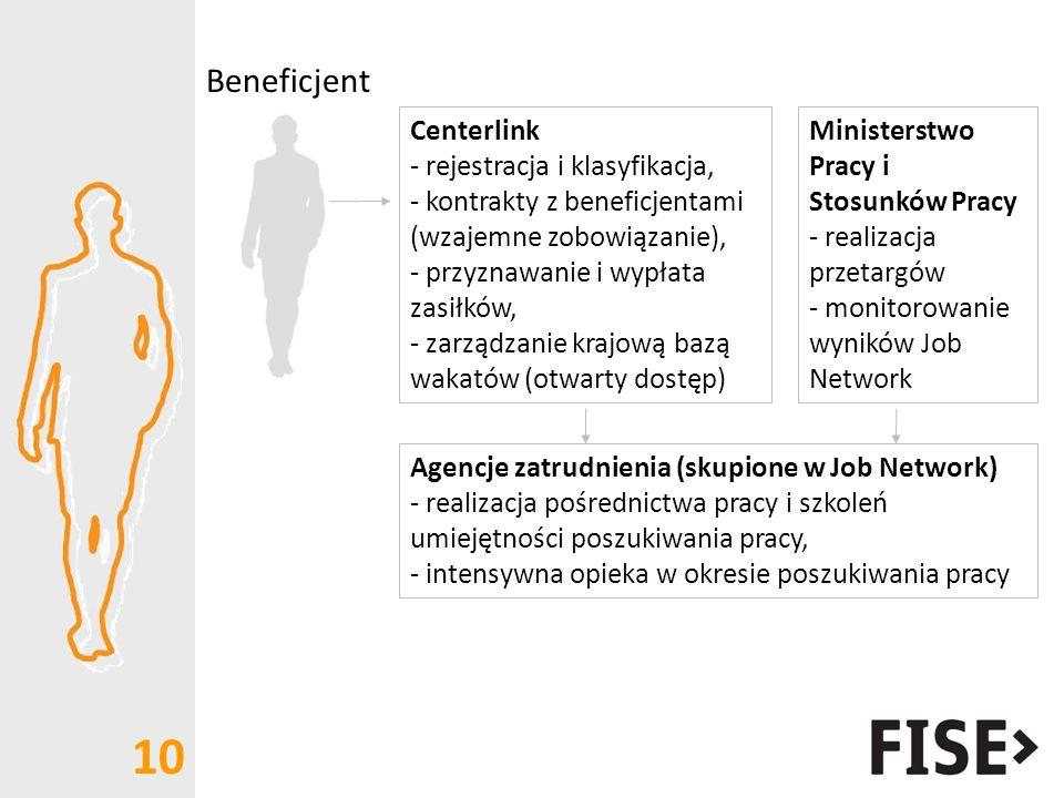 Beneficjent Centerlink rejestracja i klasyfikacja,