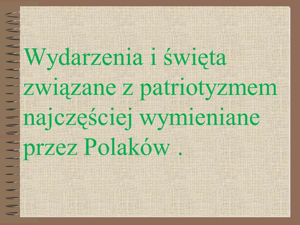 Wydarzenia i święta związane z patriotyzmem najczęściej wymieniane przez Polaków .