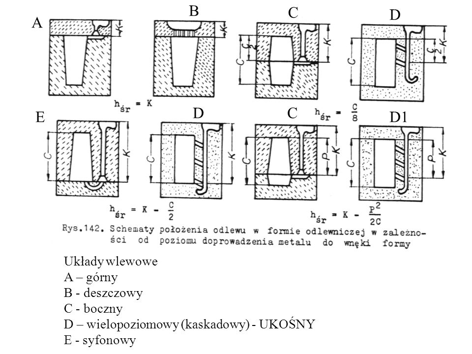 B C D A D C E D1 Układy wlewowe A – górny B - deszczowy C - boczny