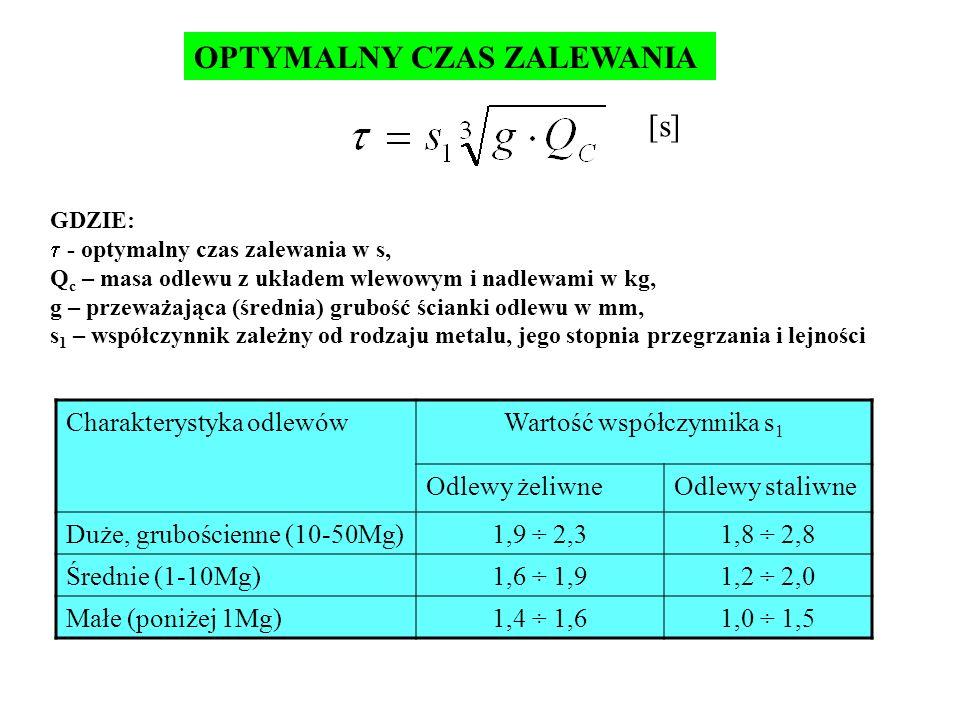 Wartość współczynnika s1