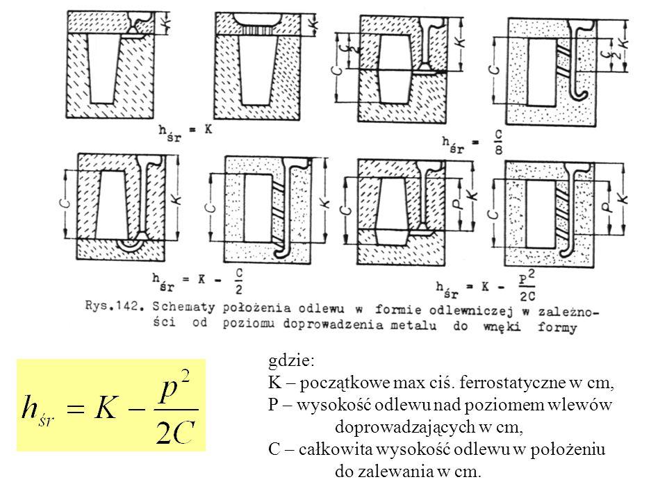 gdzie: K – początkowe max ciś. ferrostatyczne w cm, P – wysokość odlewu nad poziomem wlewów. doprowadzających w cm,