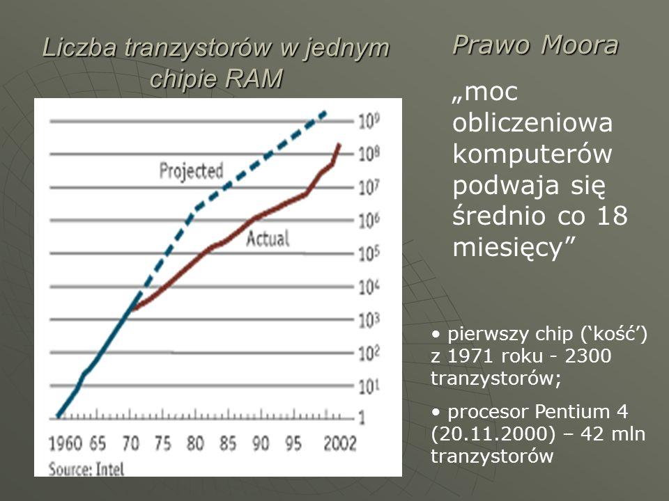 Liczba tranzystorów w jednym chipie RAM