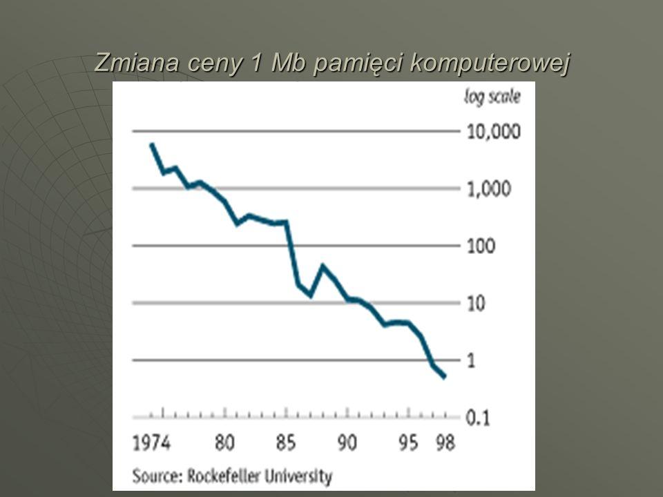 Zmiana ceny 1 Mb pamięci komputerowej