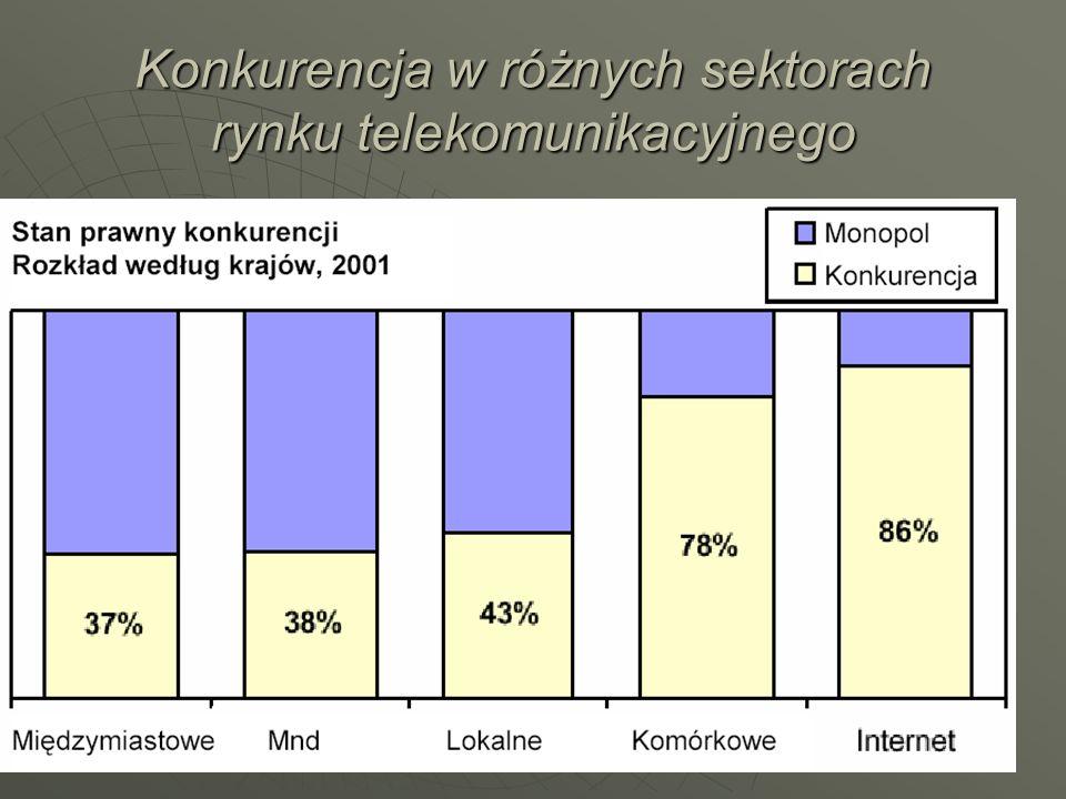 Konkurencja w różnych sektorach rynku telekomunikacyjnego