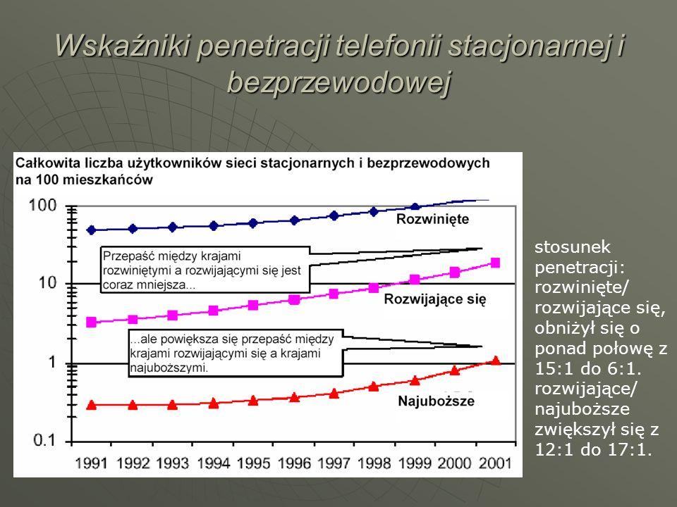 Wskaźniki penetracji telefonii stacjonarnej i bezprzewodowej