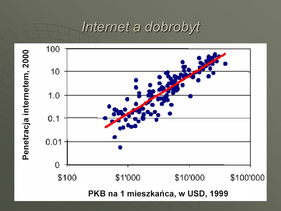 Internet a dobrobyt