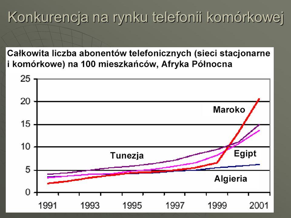 Konkurencja na rynku telefonii komórkowej