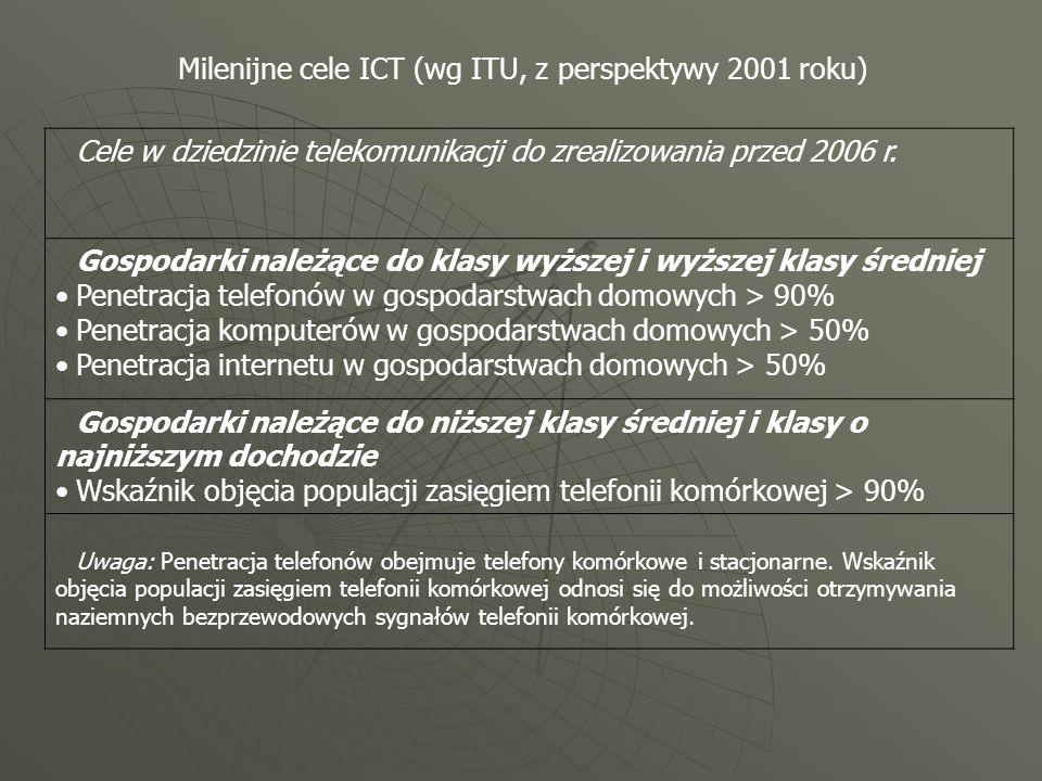 Milenijne cele ICT (wg ITU, z perspektywy 2001 roku)