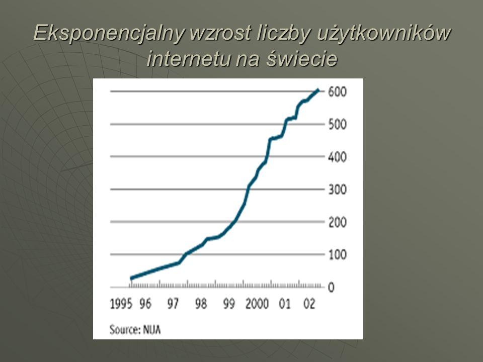 Eksponencjalny wzrost liczby użytkowników internetu na świecie