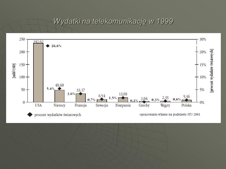 Wydatki na telekomunikację w 1999