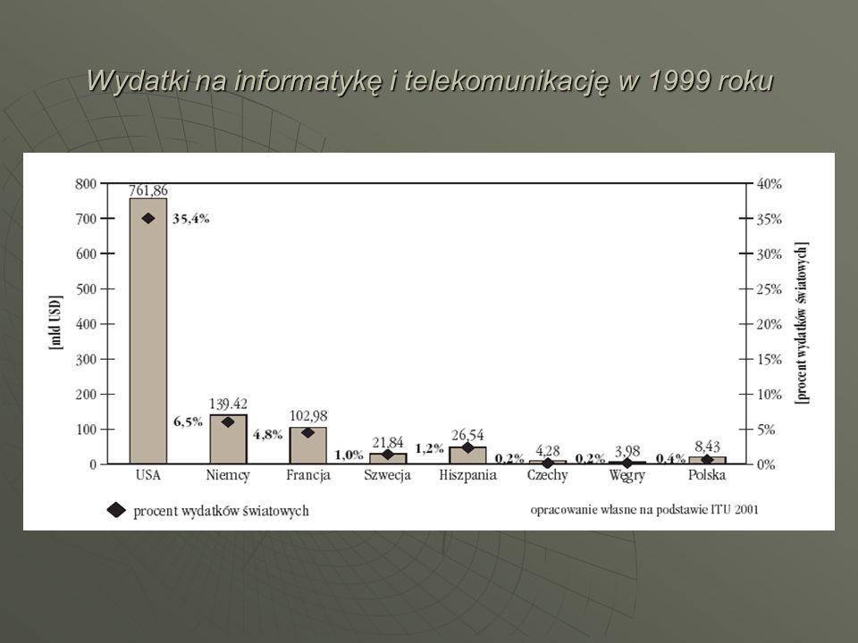 Wydatki na informatykę i telekomunikację w 1999 roku