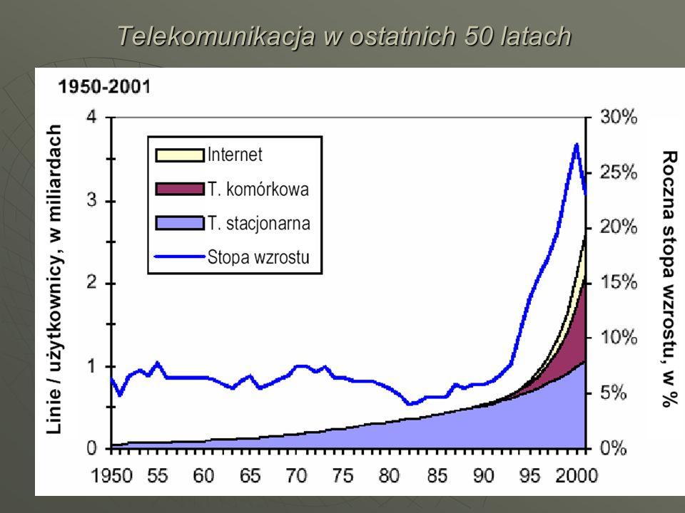 Telekomunikacja w ostatnich 50 latach