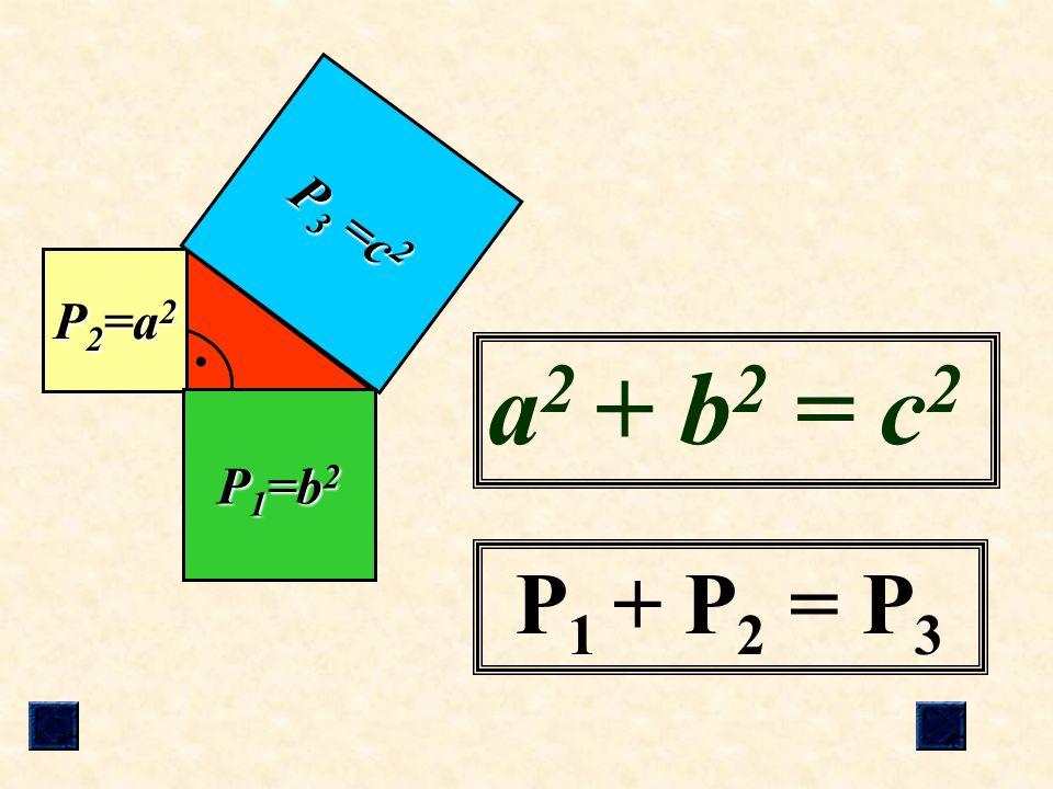 P3 =c2 P2=a2 c a a2 + b2 = c2 P1=b2 b P1 + P2 = P3
