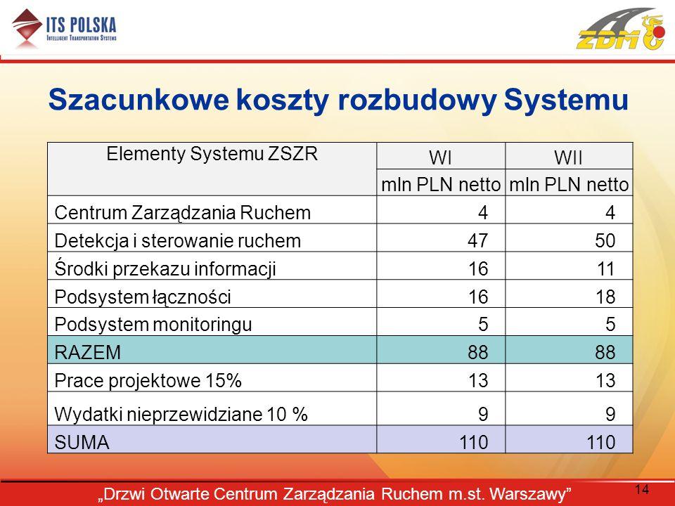 Szacunkowe koszty rozbudowy Systemu