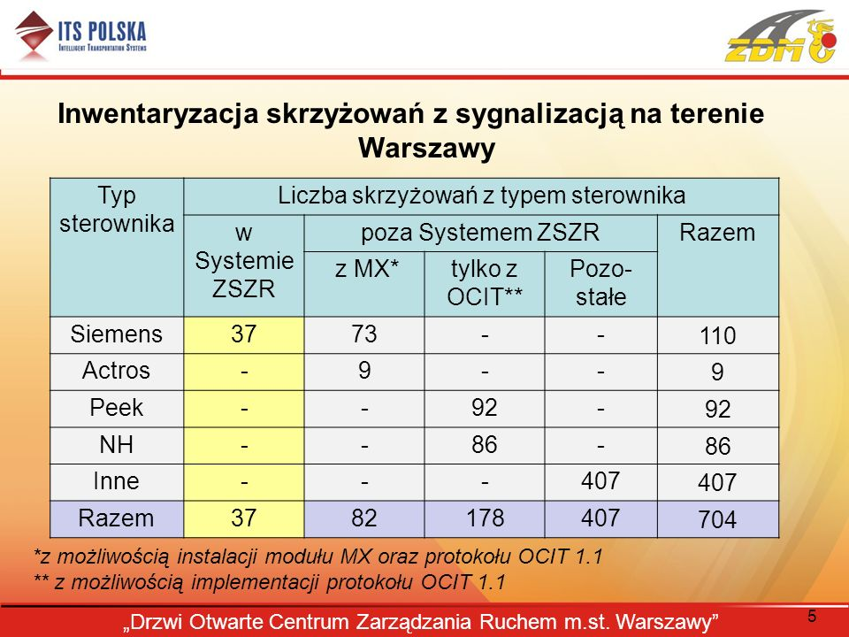 Inwentaryzacja skrzyżowań z sygnalizacją na terenie Warszawy