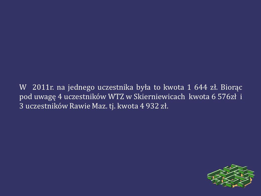 W 2011r. na jednego uczestnika była to kwota 1 644 zł