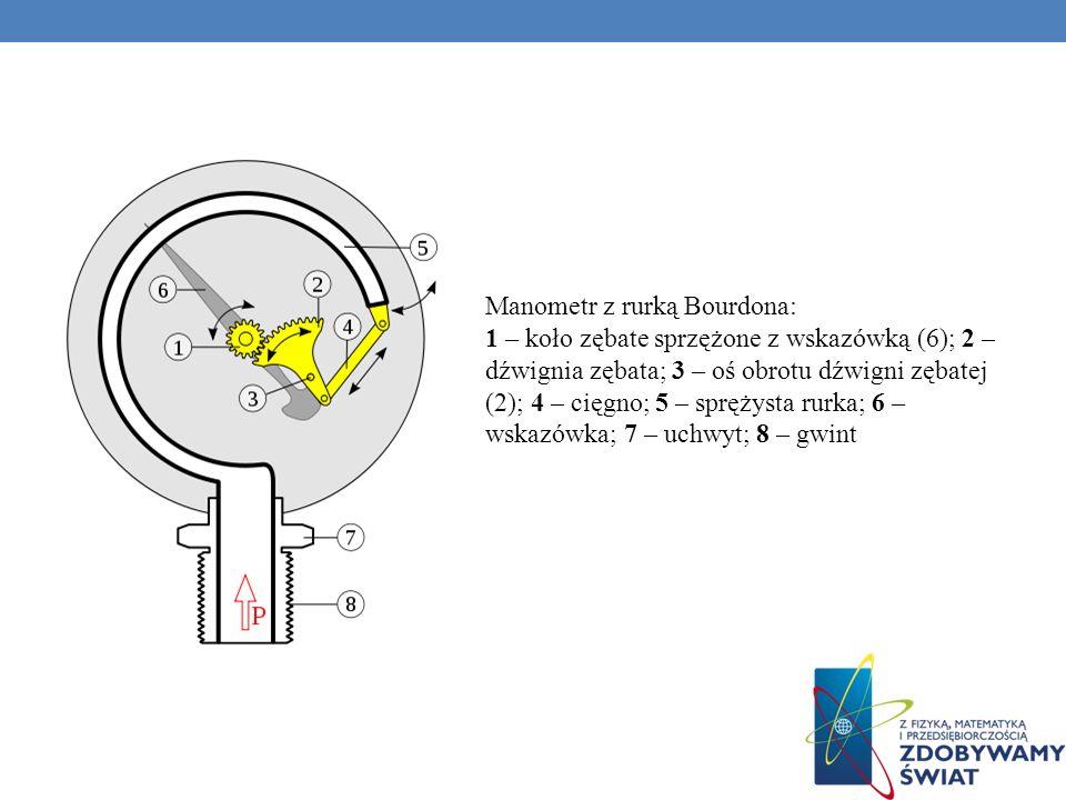 Manometr z rurką Bourdona: 1 – koło zębate sprzężone z wskazówką (6); 2 – dźwignia zębata; 3 – oś obrotu dźwigni zębatej (2); 4 – cięgno; 5 – sprężysta rurka; 6 – wskazówka; 7 – uchwyt; 8 – gwint