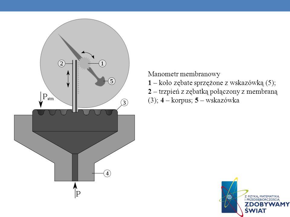 Manometr membranowy 1 – koło zębate sprzężone z wskazówką (5); 2 – trzpień z zębatką połączony z membraną (3); 4 – korpus; 5 – wskazówka