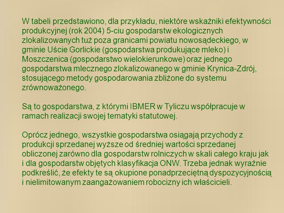 W tabeli przedstawiono, dla przykładu, niektóre wskaźniki efektywności produkcyjnej (rok 2004) 5-ciu gospodarstw ekologicznych zlokalizowanych tuż poza granicami powiatu nowosądeckiego, w gminie Uście Gorlickie (gospodarstwa produkujące mleko) i Moszczenica (gospodarstwo wielokierunkowe) oraz jednego gospodarstwa mlecznego zlokalizowanego w gminie Krynica-Zdrój, stosującego metody gospodarowania zbliżone do systemu zrównoważonego.