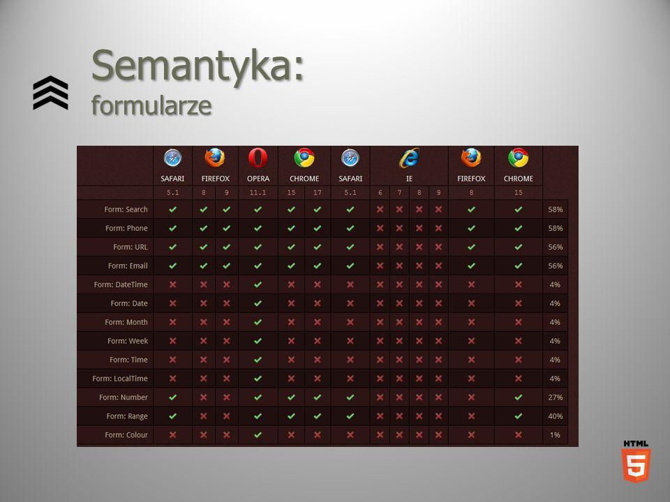 Semantyka: formularze