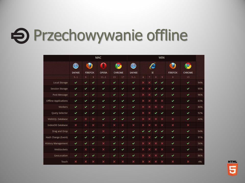 Przechowywanie offline