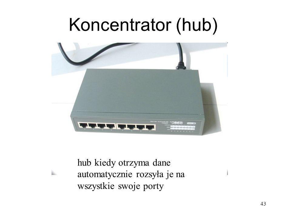 Koncentrator (hub) hub kiedy otrzyma dane automatycznie rozsyła je na wszystkie swoje porty 43