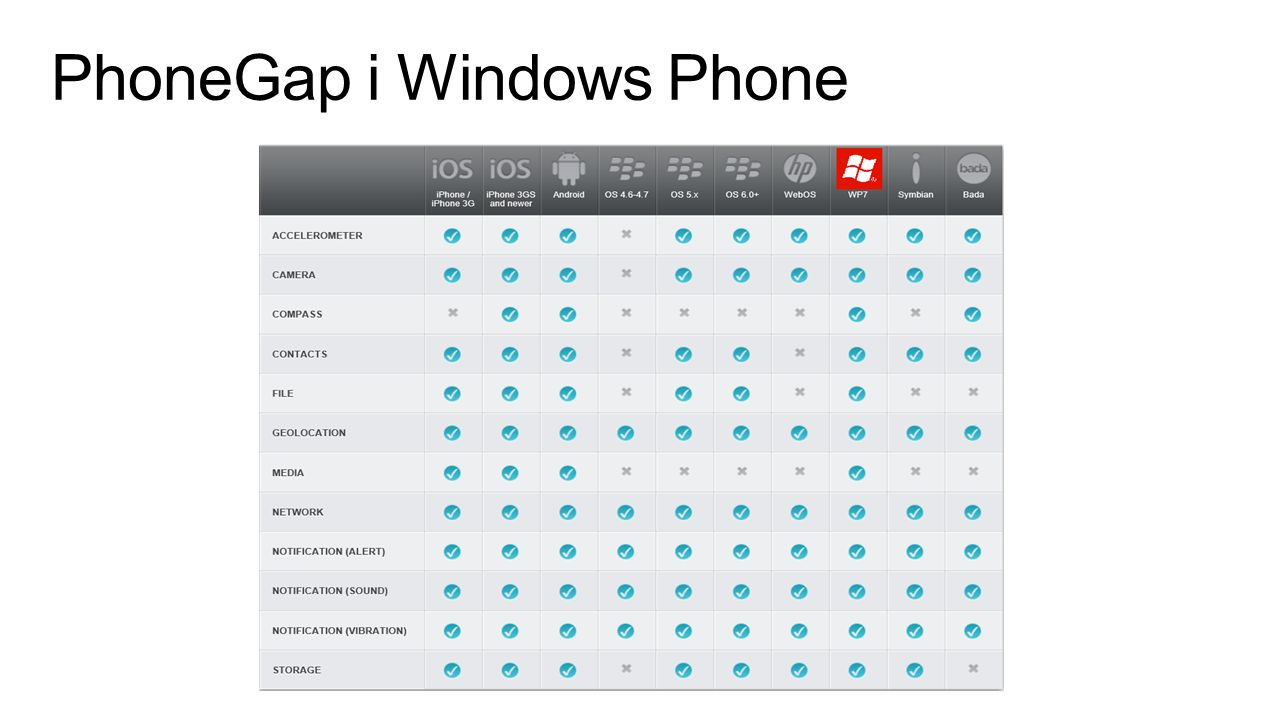 PhoneGap i Windows Phone