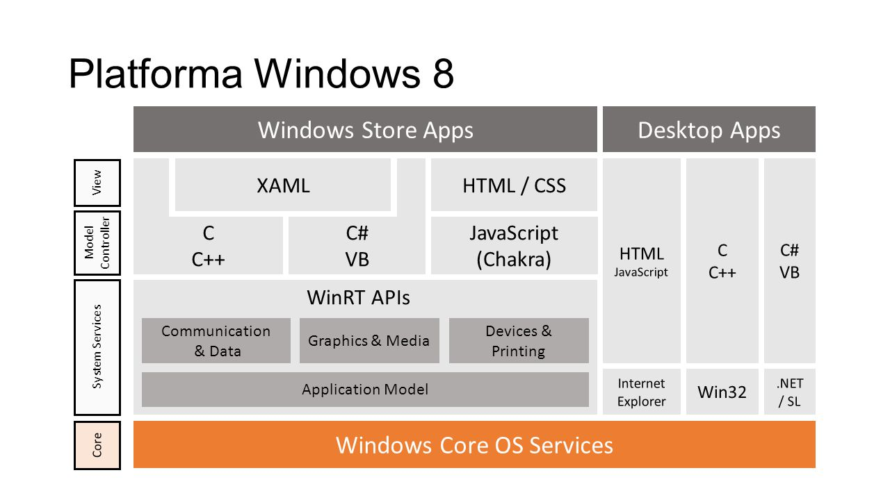 Windows Core OS Services