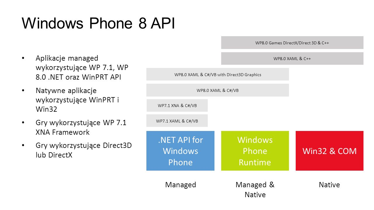 Windows Phone 8 API .NET API for Windows Phone Windows Phone Runtime