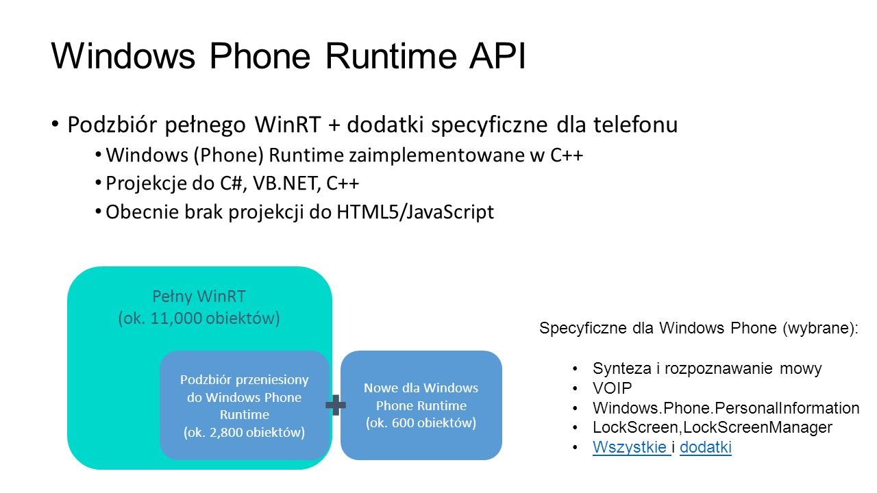 Windows Phone Runtime API