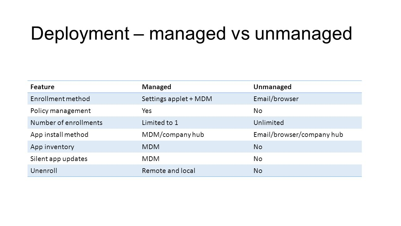 Deployment – managed vs unmanaged