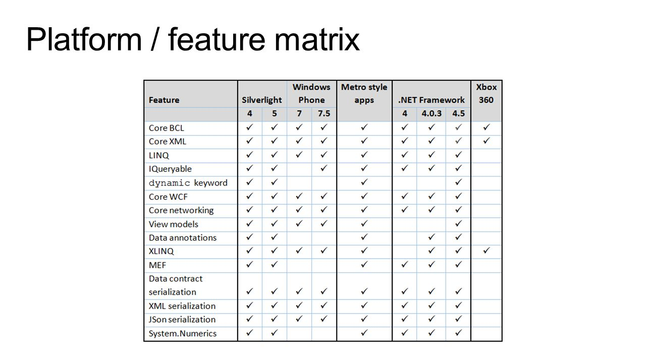 Platform / feature matrix