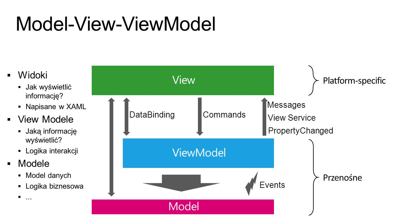 Model-View-ViewModel