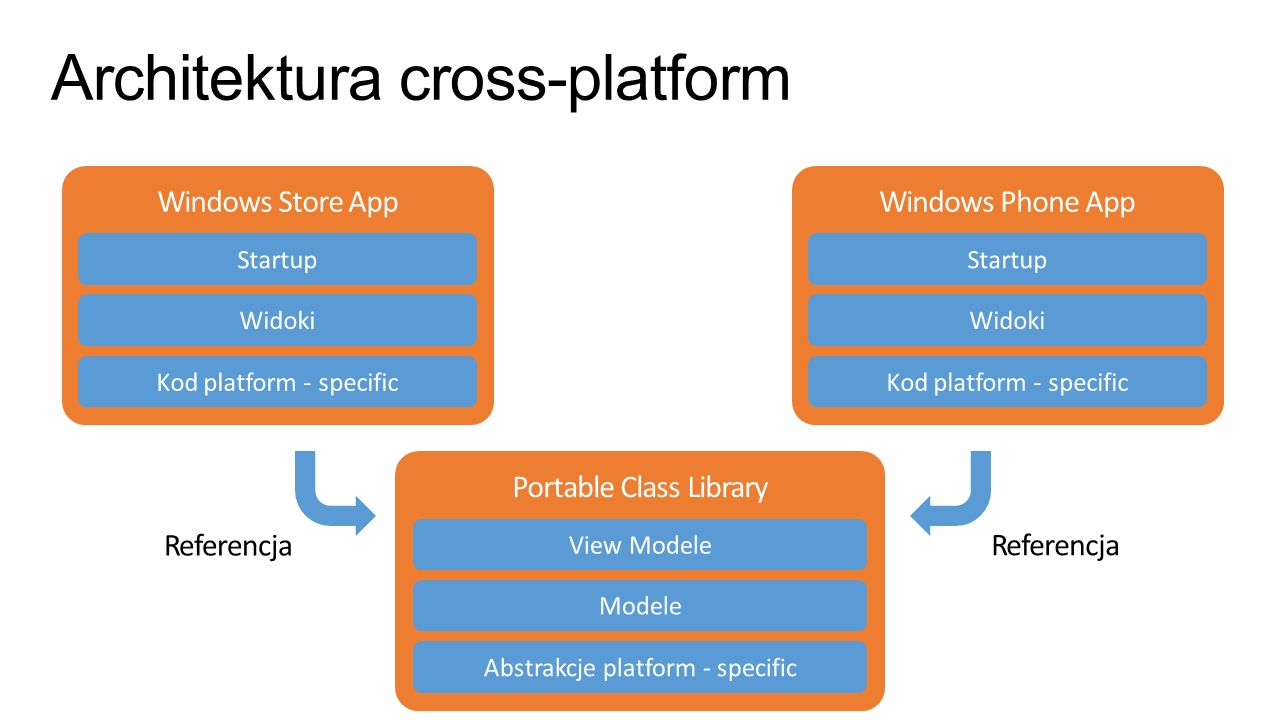 Architektura cross-platform